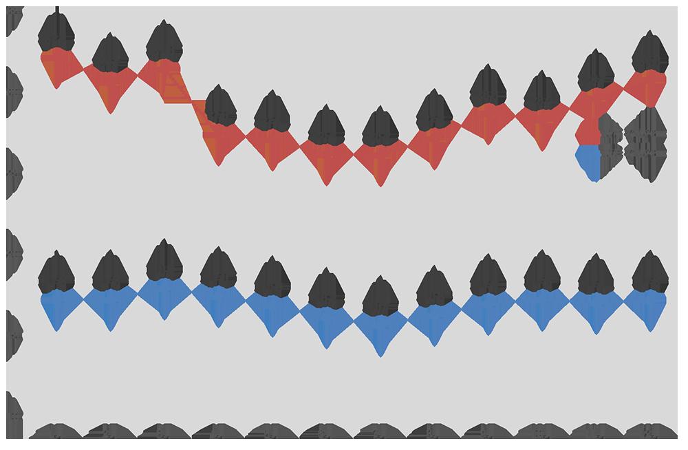 ムパタ・サファリ・クラブにおける最低・最高気温の月別平均(℃)